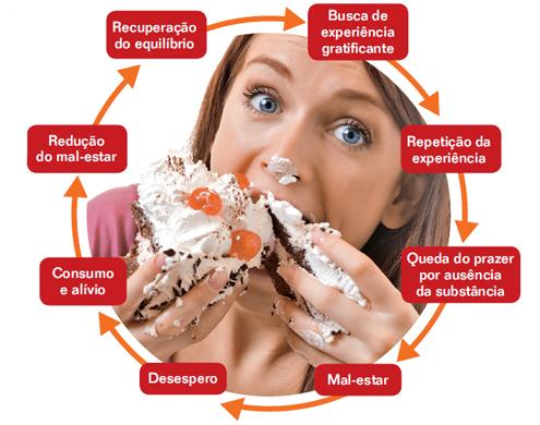 Dieta Compulsao Alimentar 02