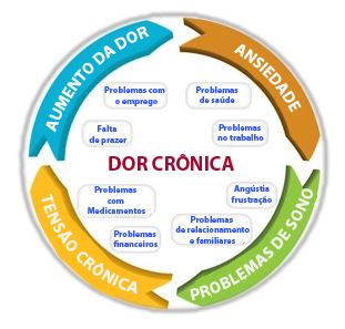 Dor Crónica
