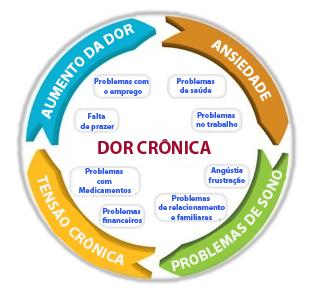 Dor Crónica: Sintonize-se Com O Seu Corpo!