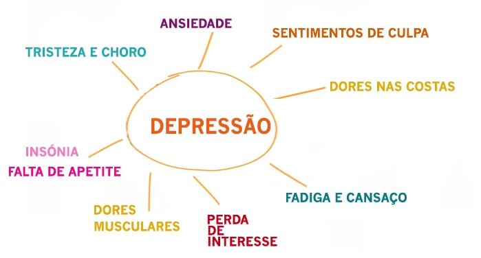 Quais São Os Sintomas Da Depressão?